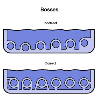 Proper Design of Bosses